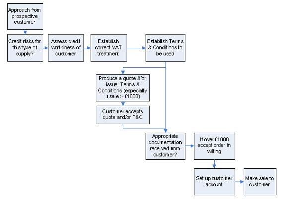 Flowchart of the pre-sales procedure